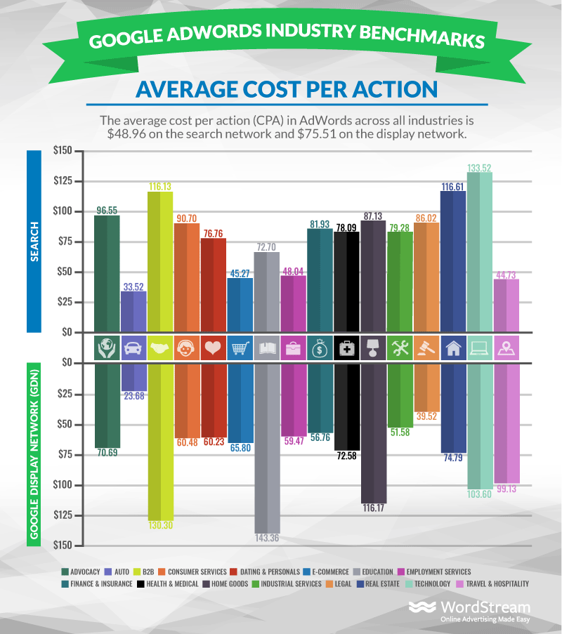 google adwords average cost per conversion