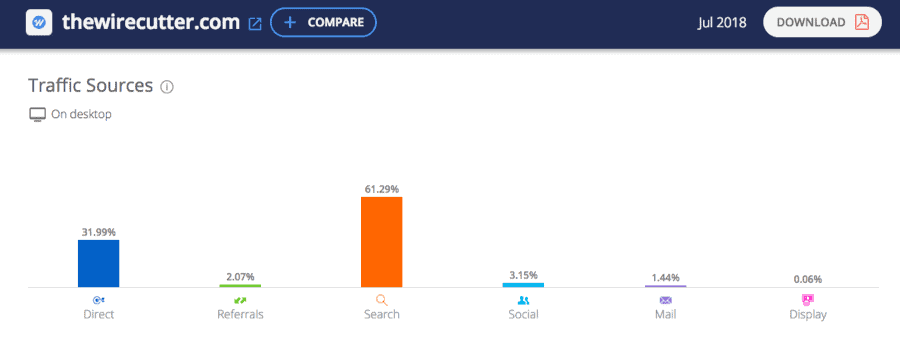 A screenshot of The Wire Cutter's traffic data on SimilarWeb