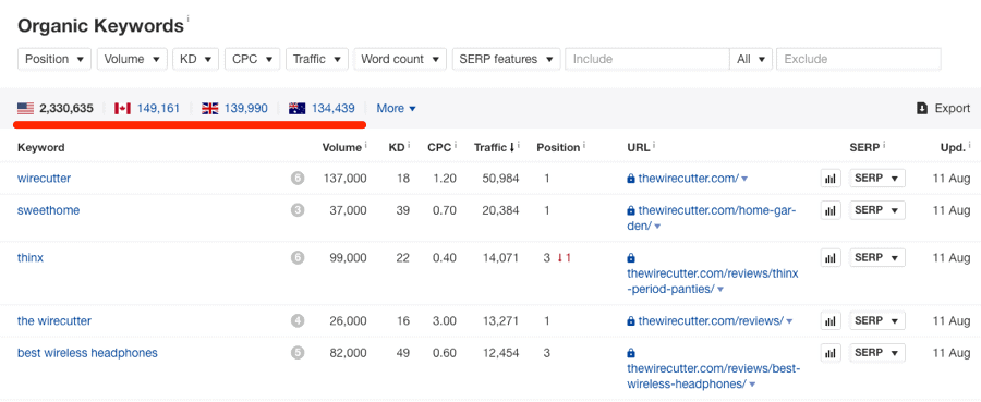 A screenshot of Ahrefs showing organic keyword rankings for thewirecutter.com