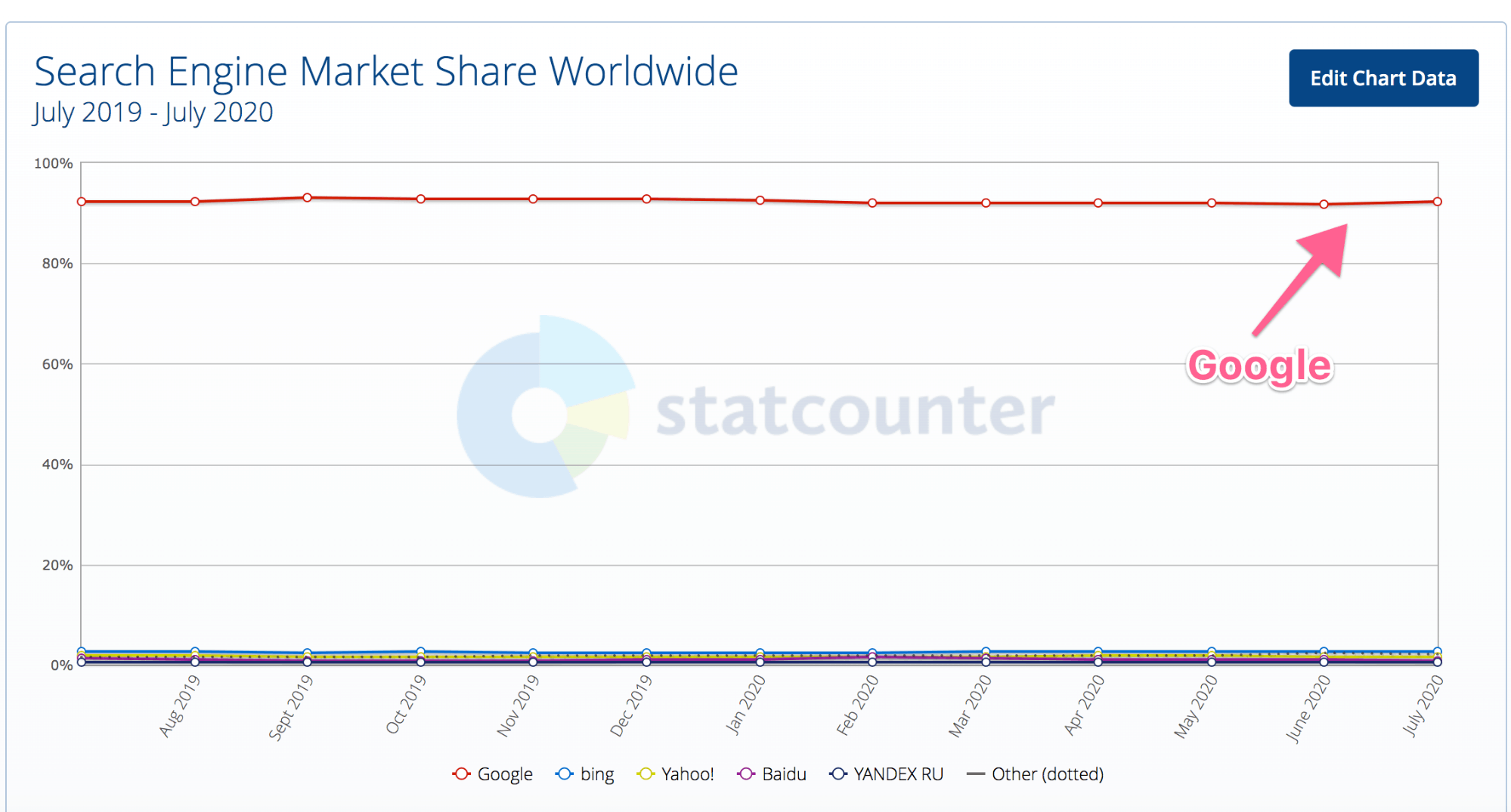 A chart showing search engine market share worldwide