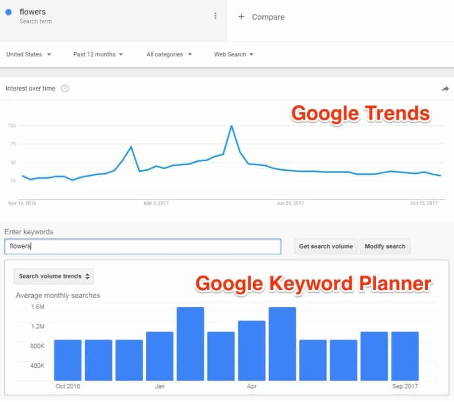 Results for flowers search on Google Trends and Google Keyword Planner