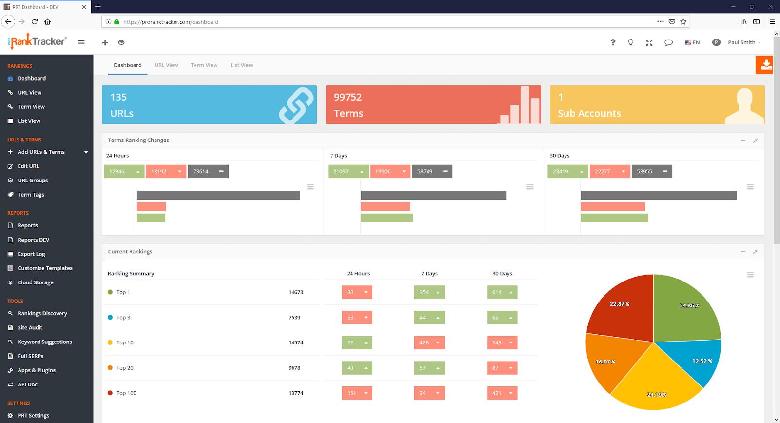 ProRank Tracker Sample Dashboard