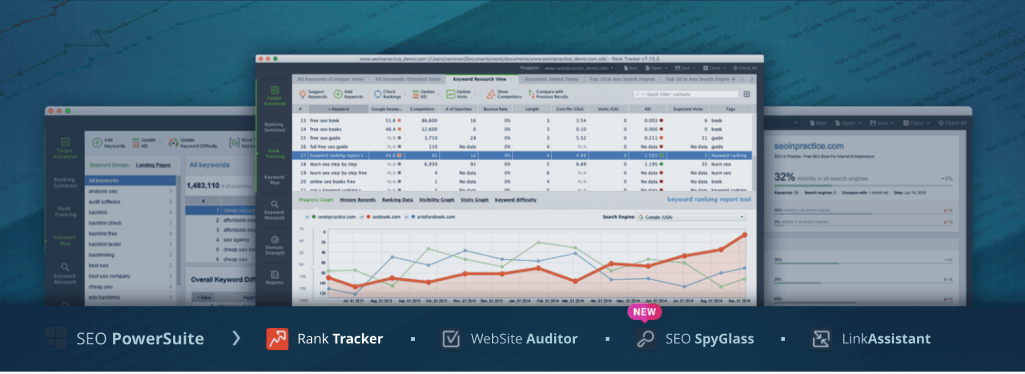 SEO Powersuite Sample Dashboard