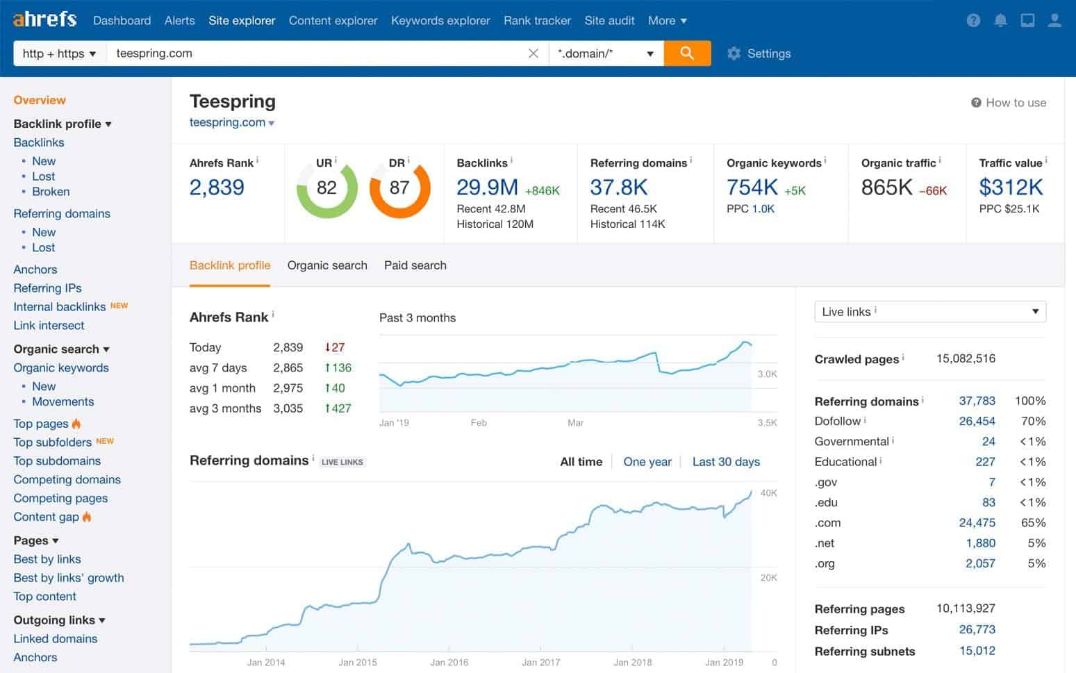Ahrefs Sample Dashboard
