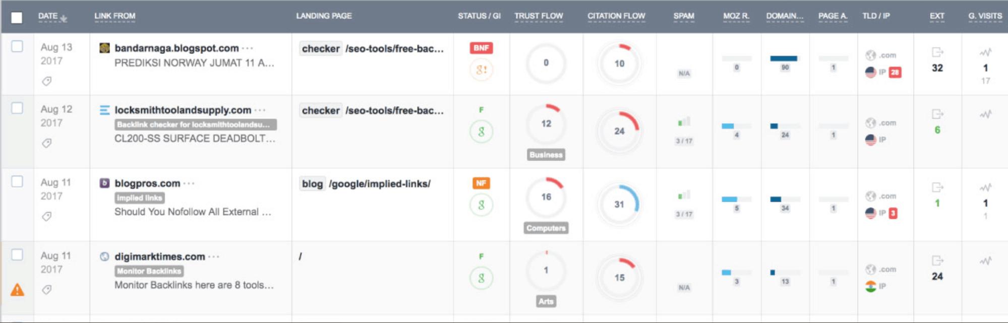 Monitor Backlinks Sample Dashboard