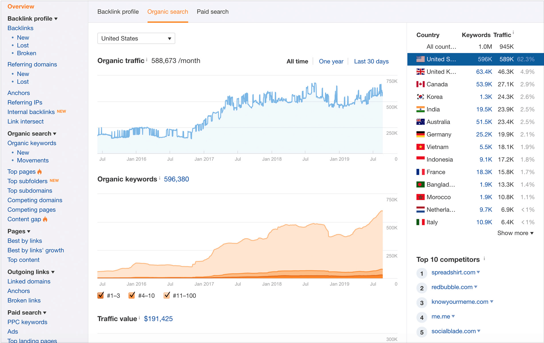 Ahrefs-Site Explorer Sample Search Results on Dashboard