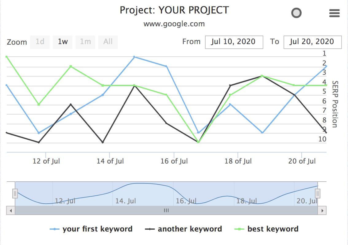 SERPROBOT Sample Dashboard Report