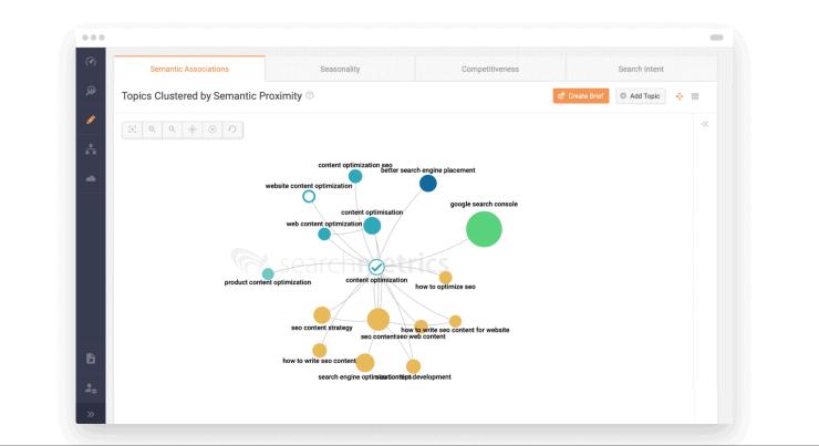 Searchmetrics Sample Dashboard