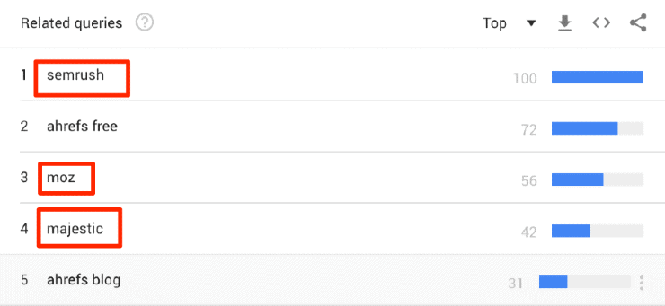 Related queries for Ahrefs search on Google trends