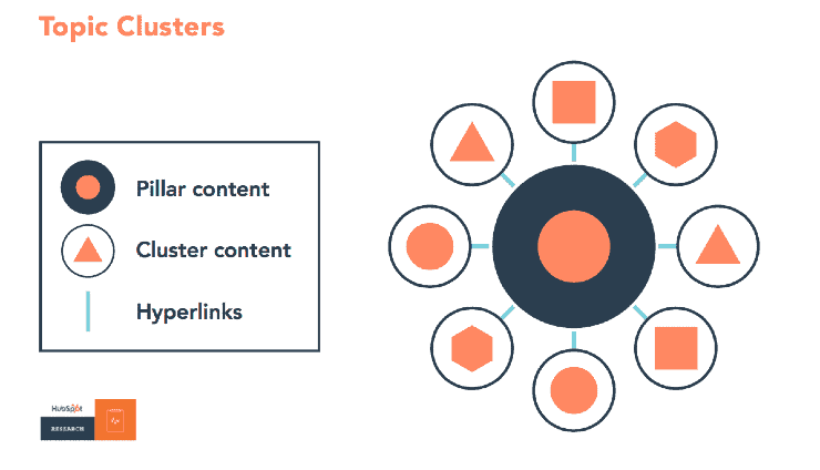 Topic Clusters - on page seo checklist