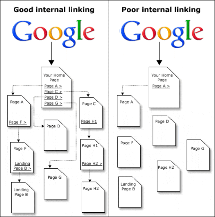 A visual representation of good linking structure vs bad linking structure - SEO Best Practices