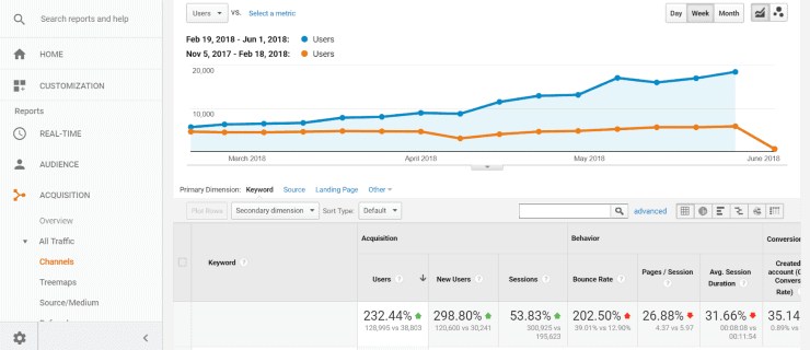 Content marketing impact - how to get SEO clients