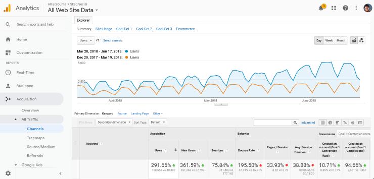 how to increase organic traffic - a screenshot of Sked Social Google analytics