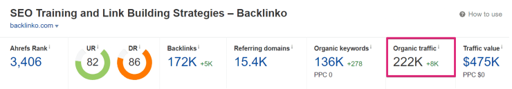 Ahrefs Backlinko Report - increase organic traffic