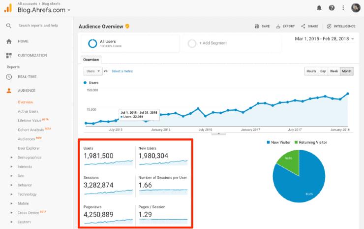 Check website traffic: a screenshot of Ahref's Google analytics dashboard