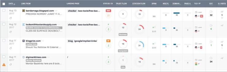 Monitor Backlinks Sample Dashboard - Best SEO Link Building Tools
