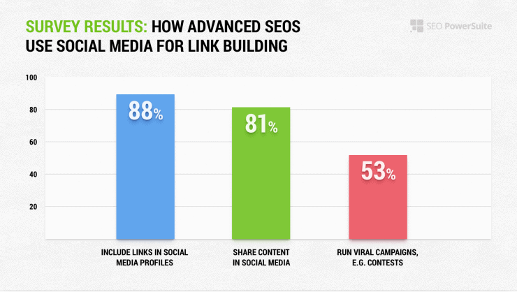 Social Media - Link building strategies