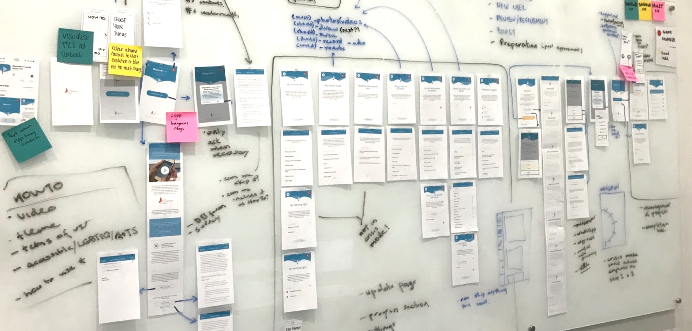 An image of lots of notes on a whiteboard