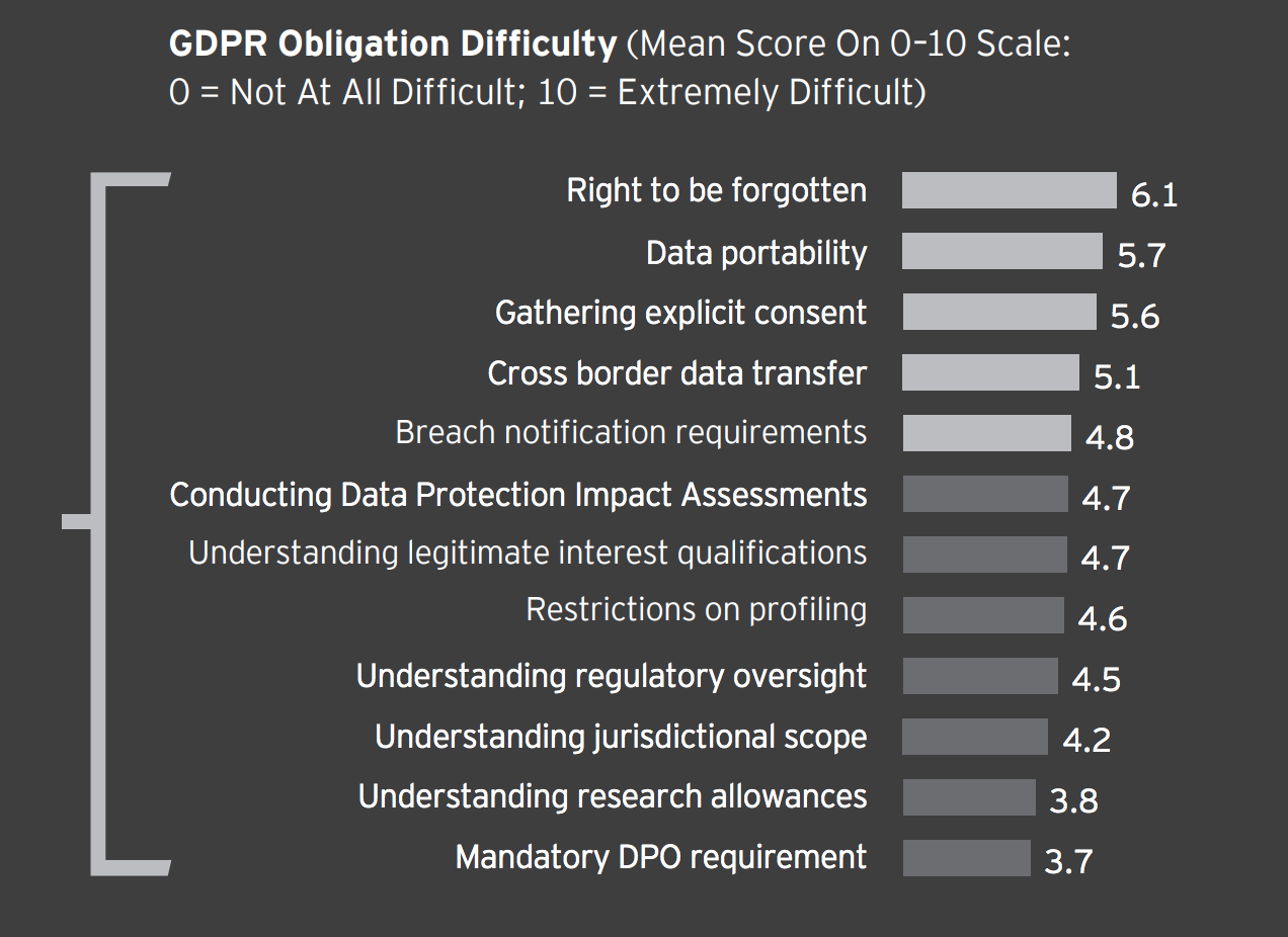 GDPR Obligation Difficulty