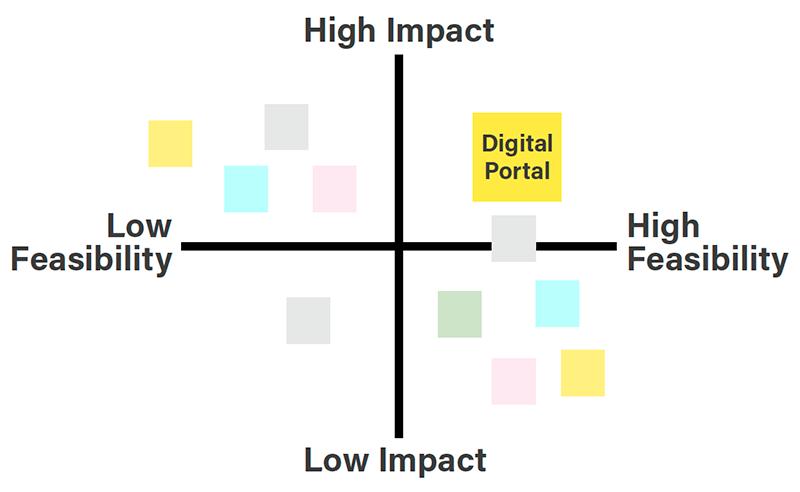 impact vs feasibility scale