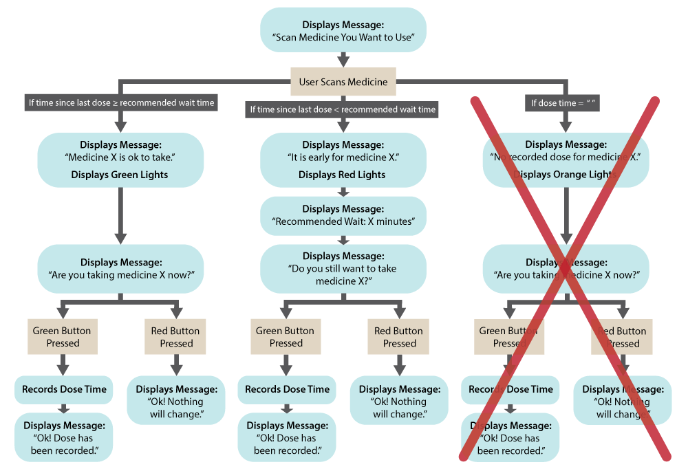 a flow chart showing possible interactions for users