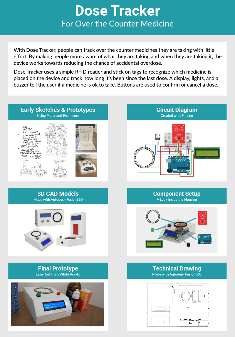 Poster outlining the aspects of the device