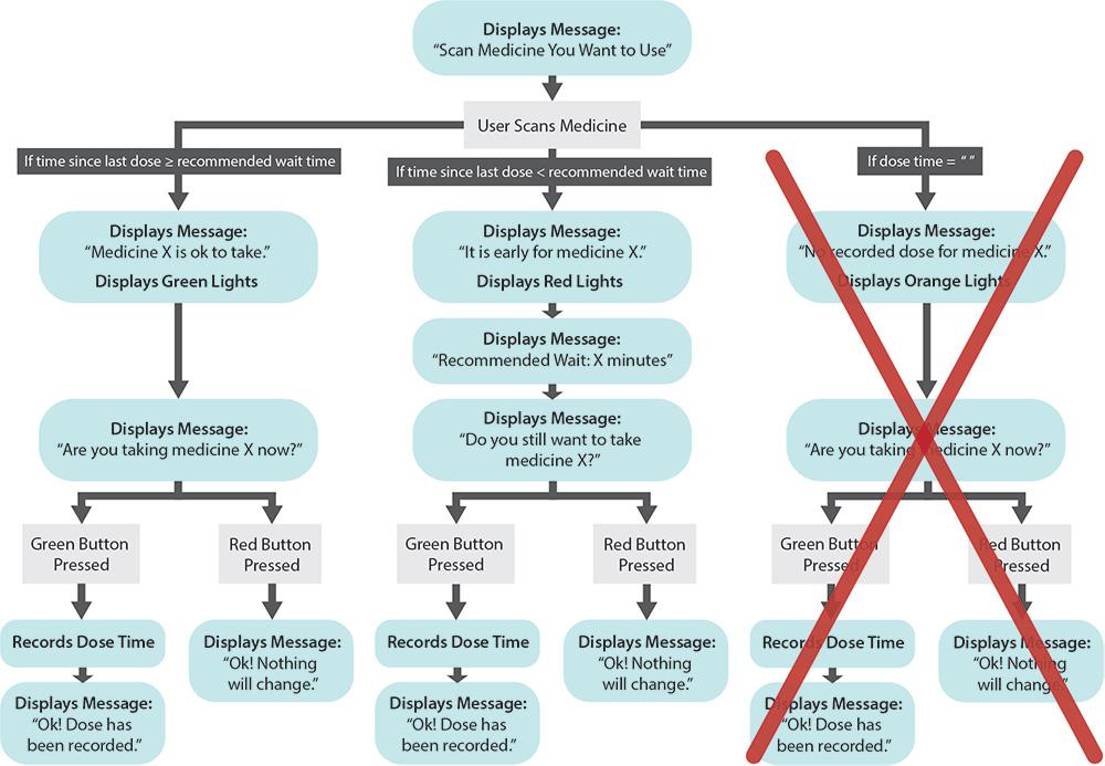 User Flow Diagram