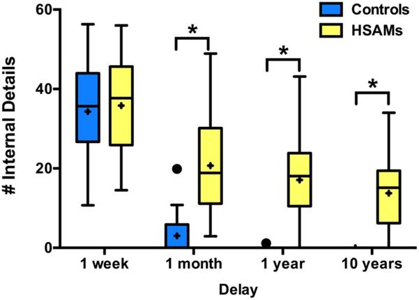Eidetic memory vs Hyperthymesia