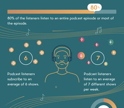 MusicOomph podcast statistics infographic 2019