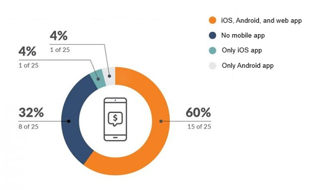BFSI industry mobile stats