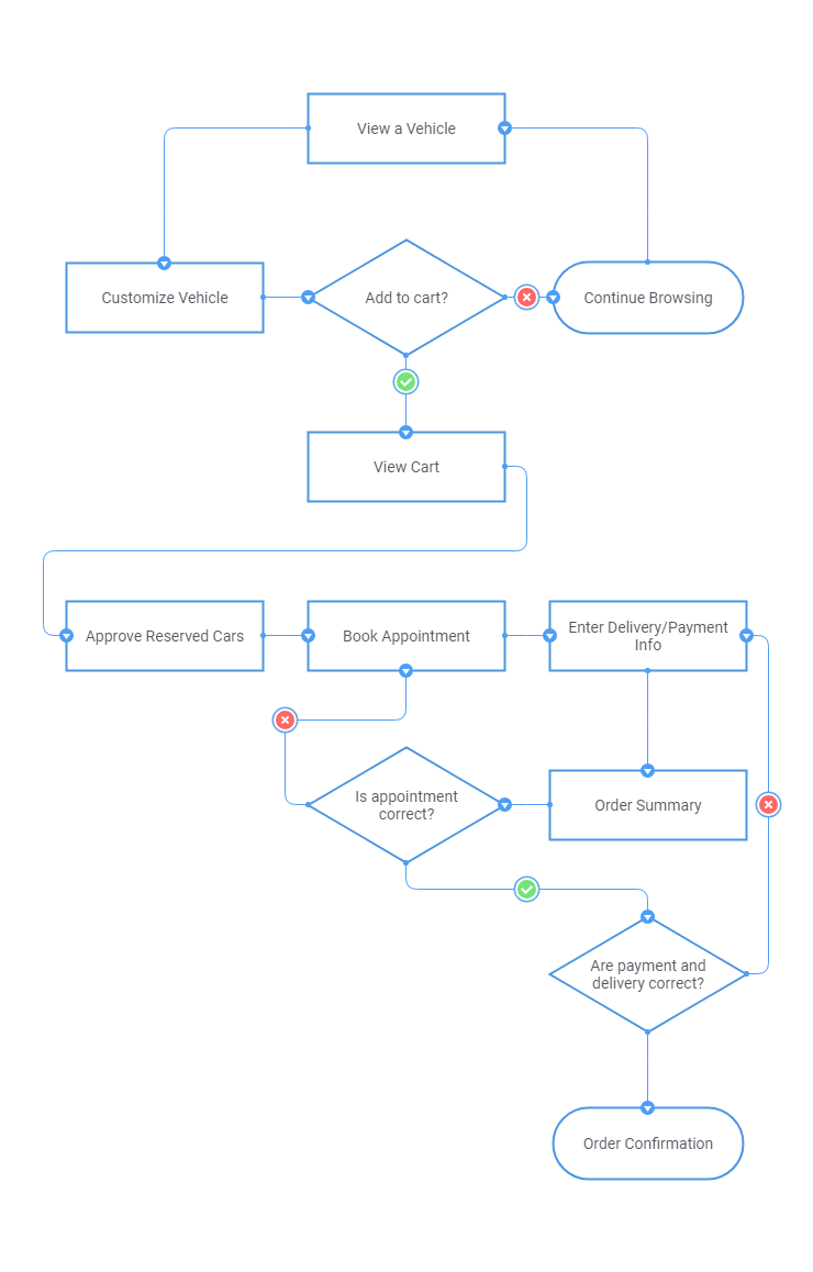 user flow checkout