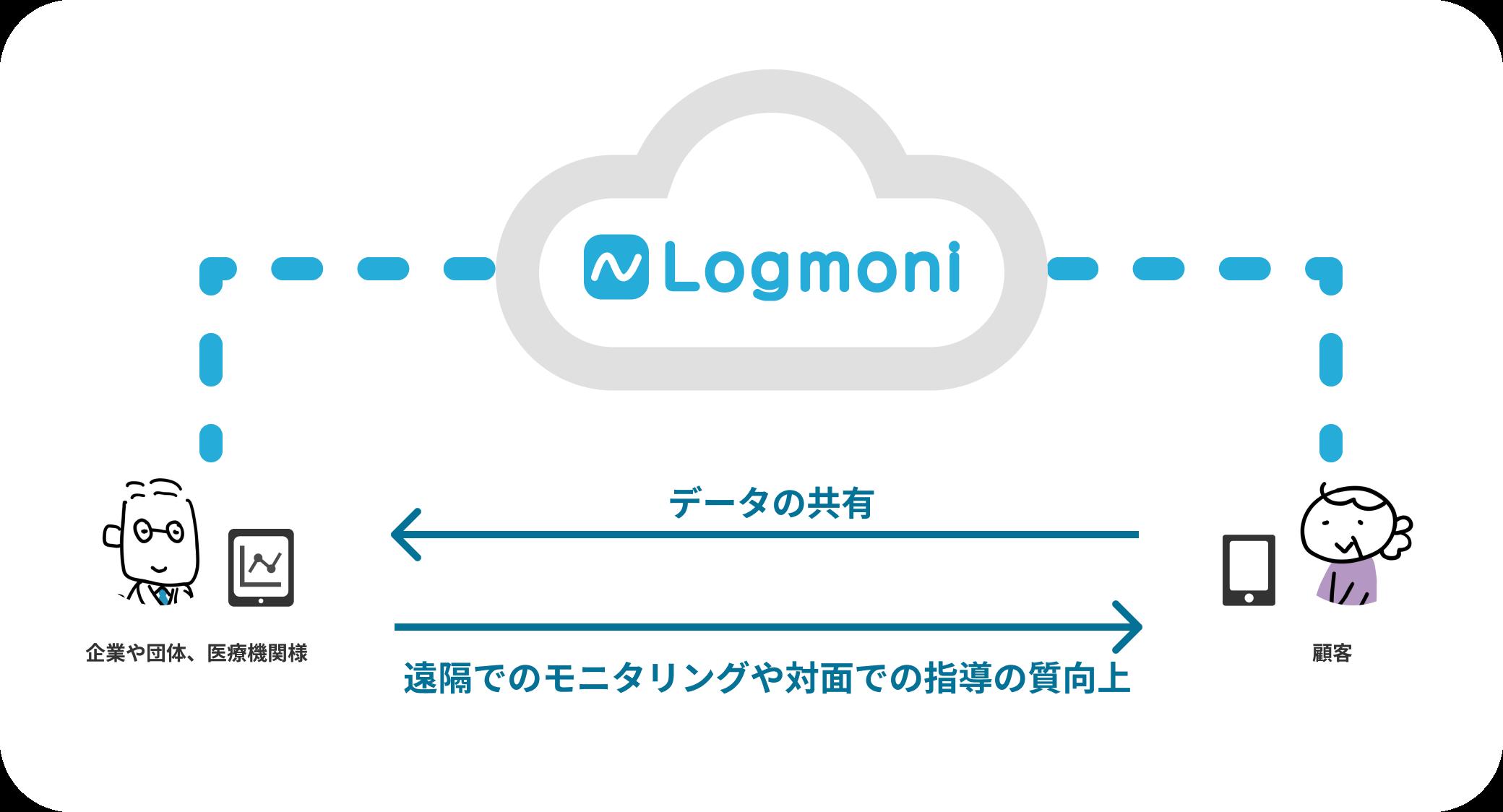 Logmoniサービスイメージ