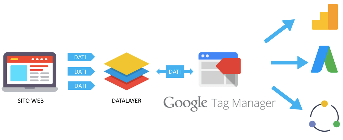 Google tag manager image