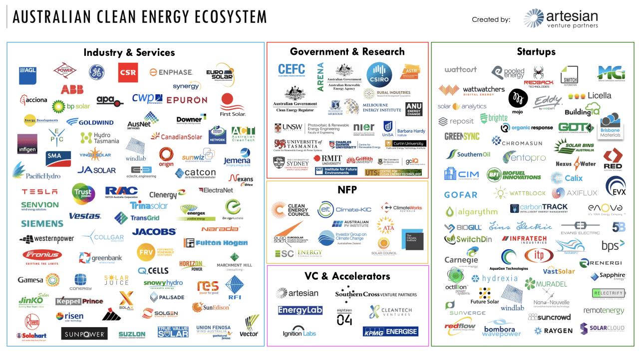 Image of Australian clean energy ecosystem
