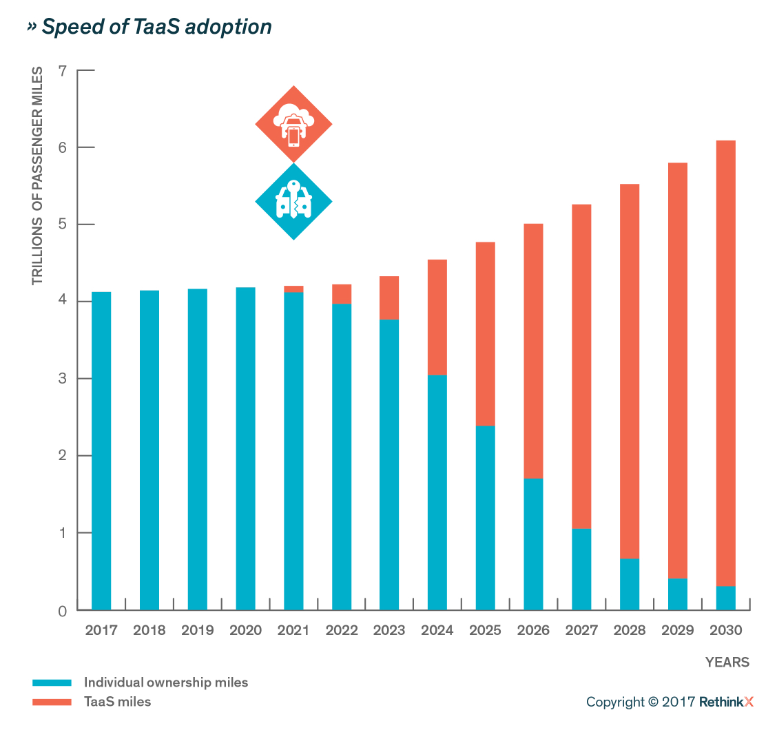 A chart of the Speed of TaaS adoption