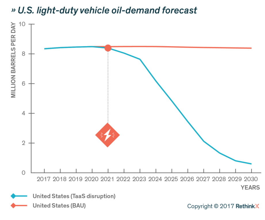 An image of U.S light-duty vehicle oil-demand forecast