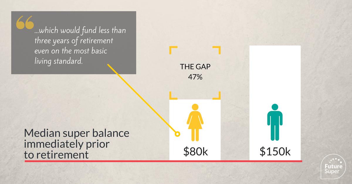 Image of Median super balance immediately prior to retirement