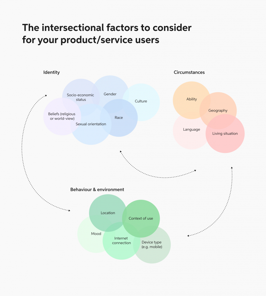 A diagram showing intersectional factors in circles, categorized by identity, behaviour, and context
