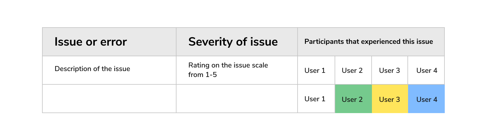 Table for rating usability issues