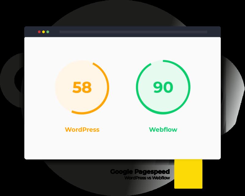 Pagespeed snelheidstest WordPress vs Webflow