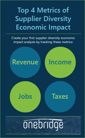 4-metrics-sd-economic-impact-dark-noblogad