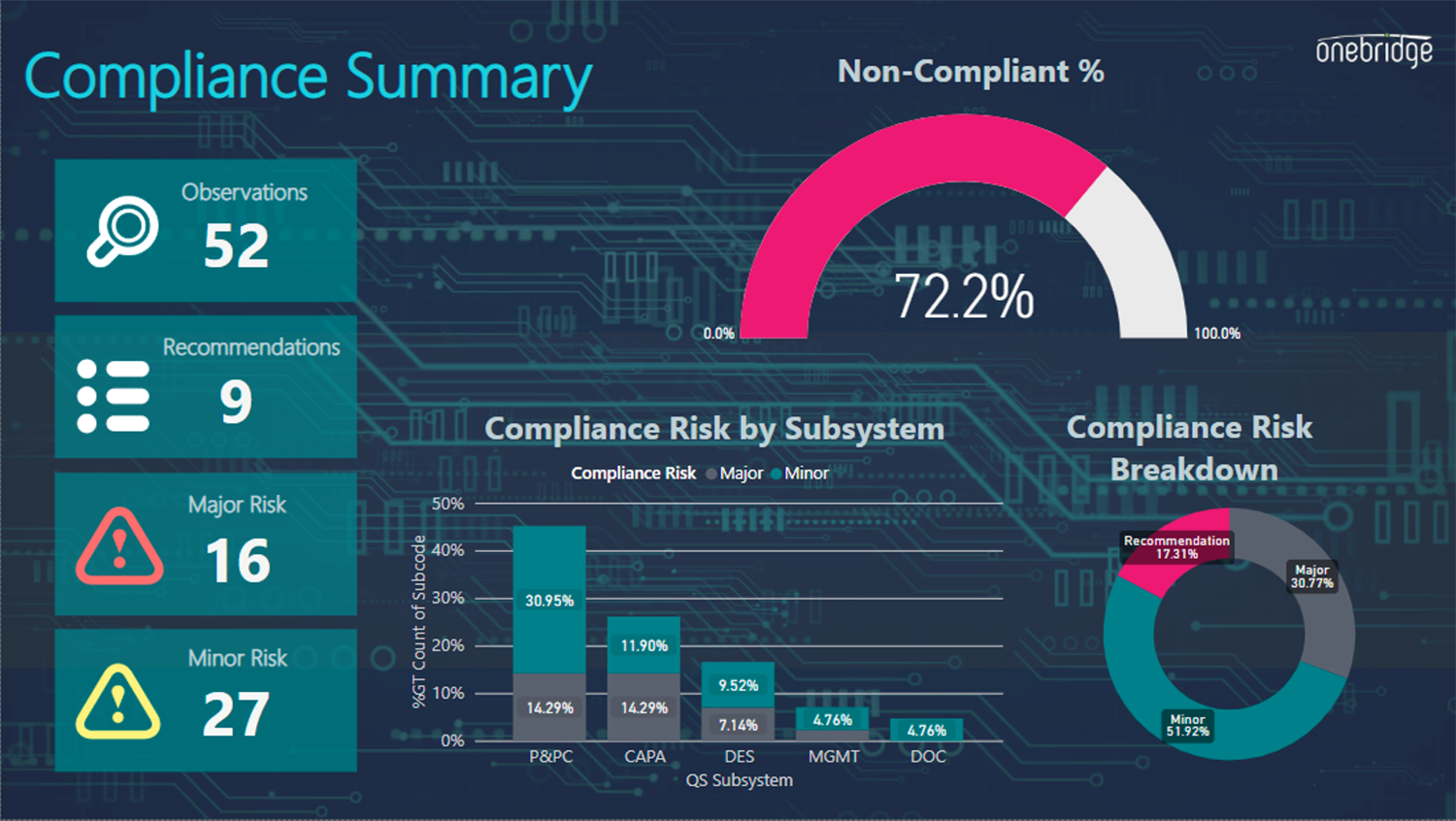 Example of a quality and compliance data visualization dashboard