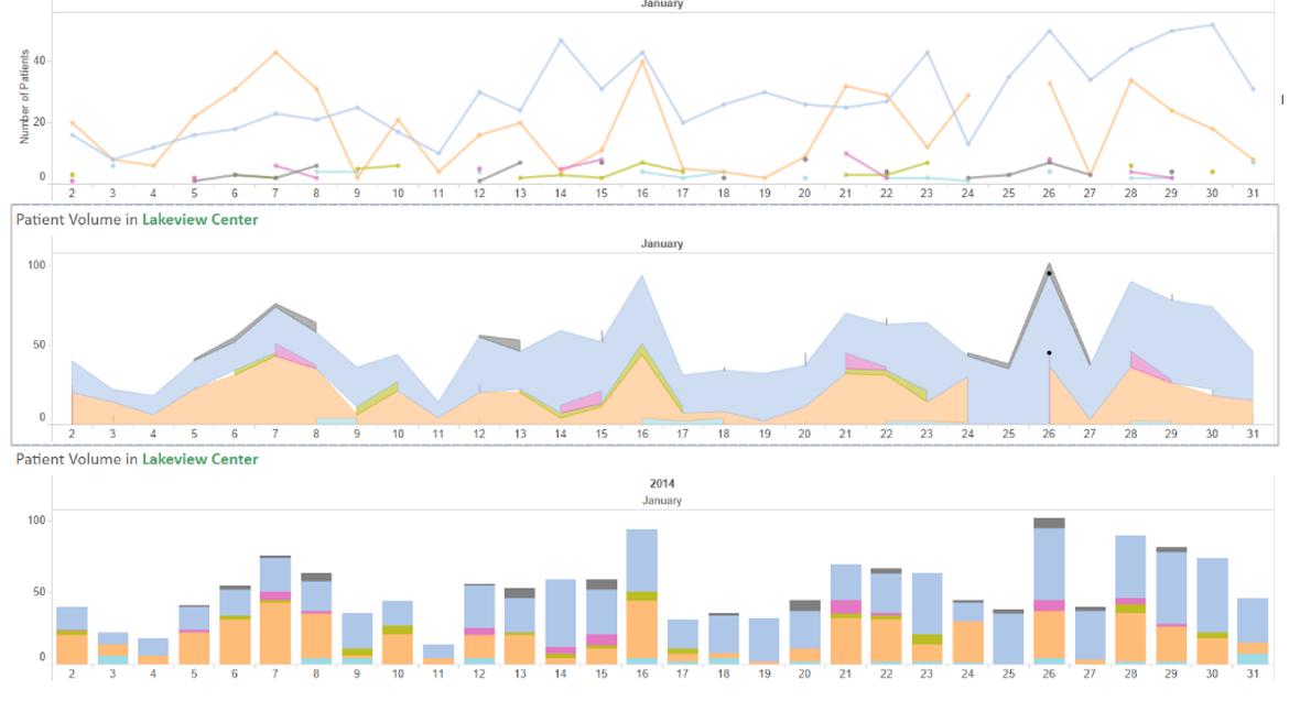 3 ways of visualizing the same data