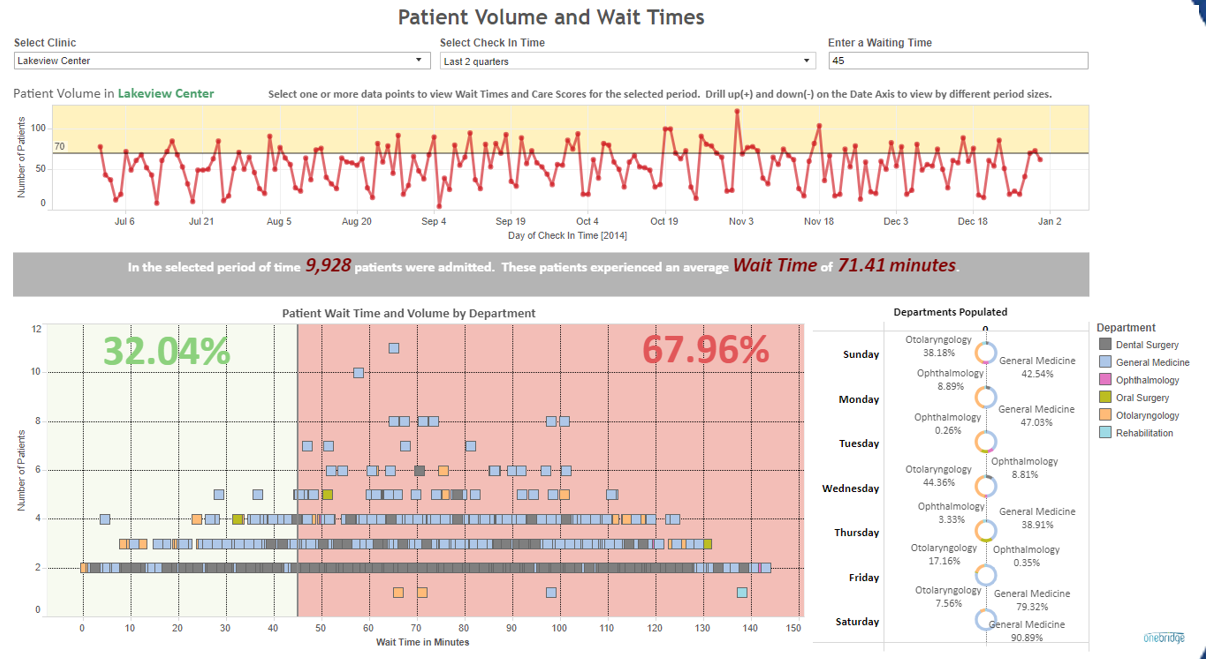 healthcare practice data visualization patient wait times