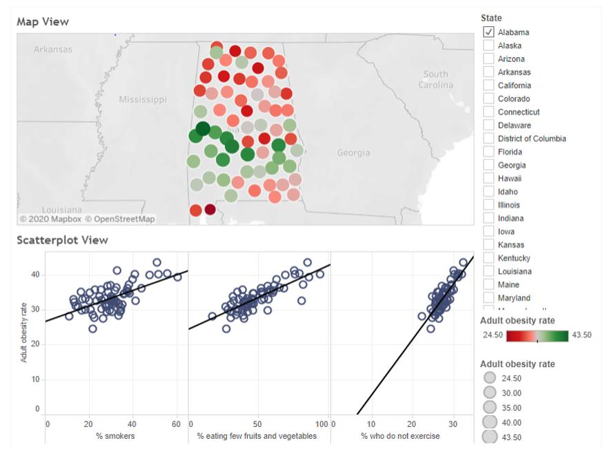 data visualization homework