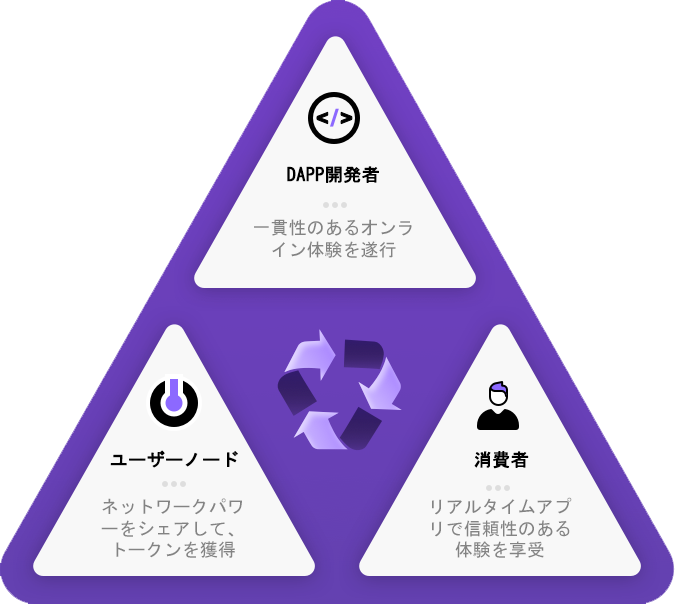 Q Token Ecosystem