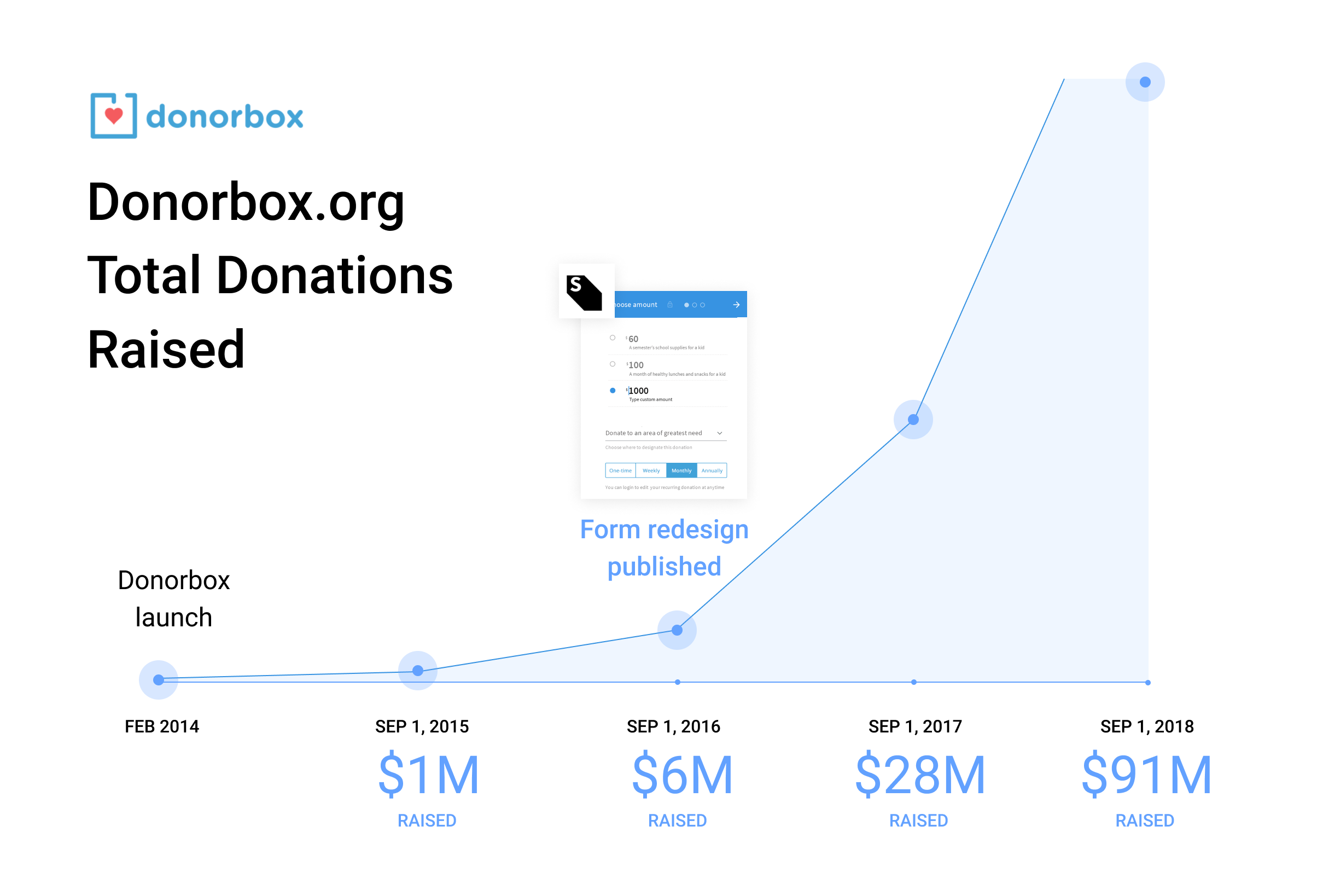 donorbox-raised@2x.png