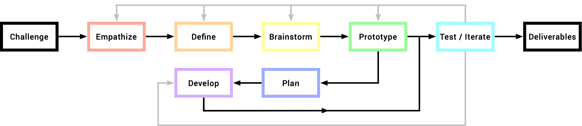An illustration of my design process.