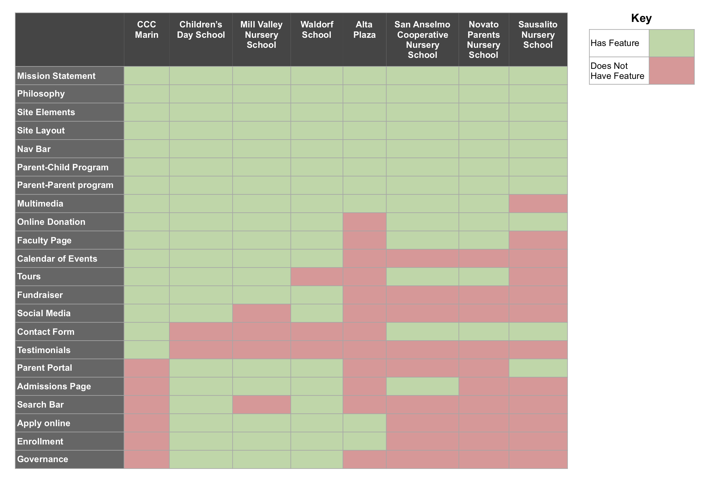 A chart showing the features and sections of various preschool websites in the area.