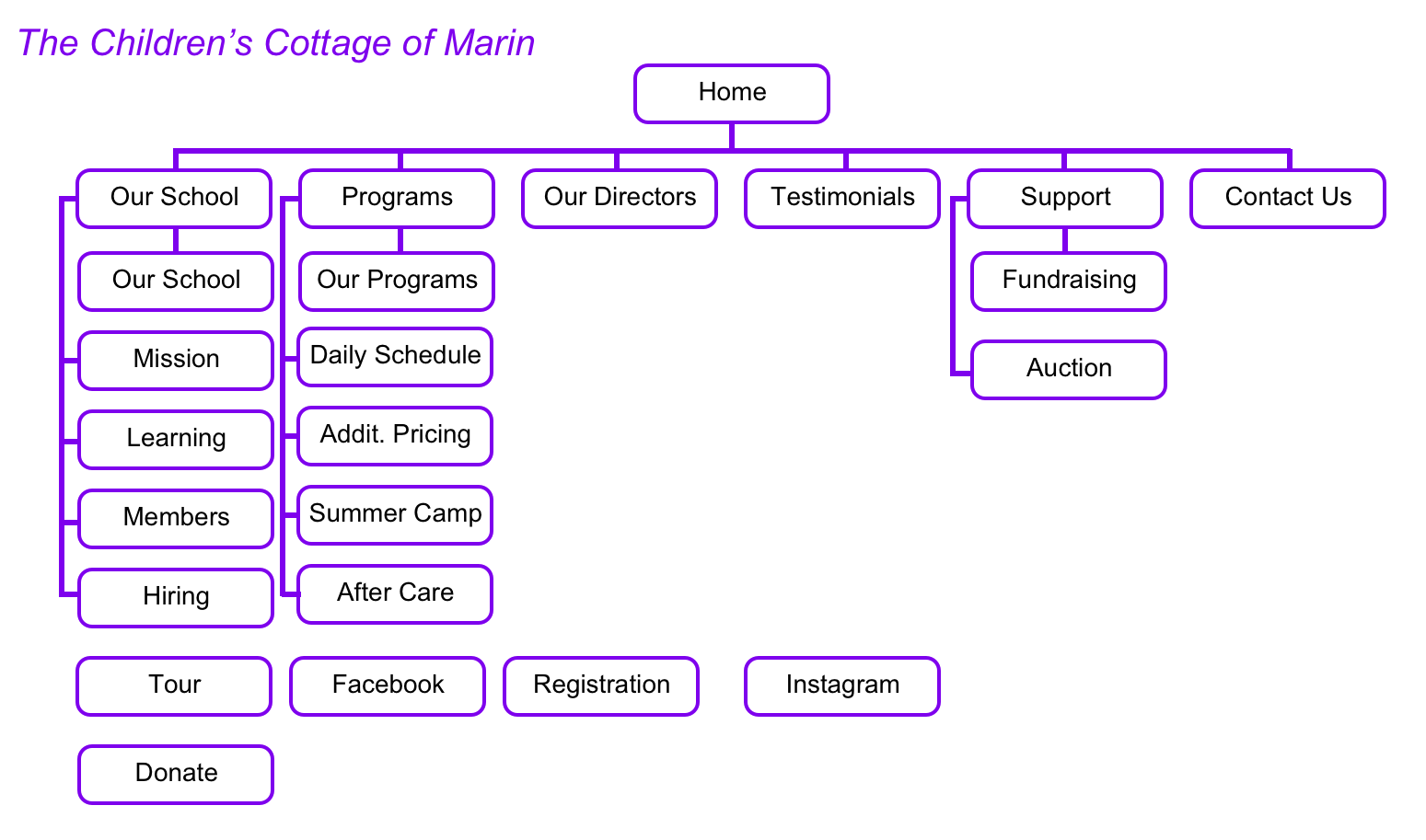 A chart showing what the current sitemap of the Children's Cottage website looks like.
